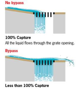 grate hydraulics